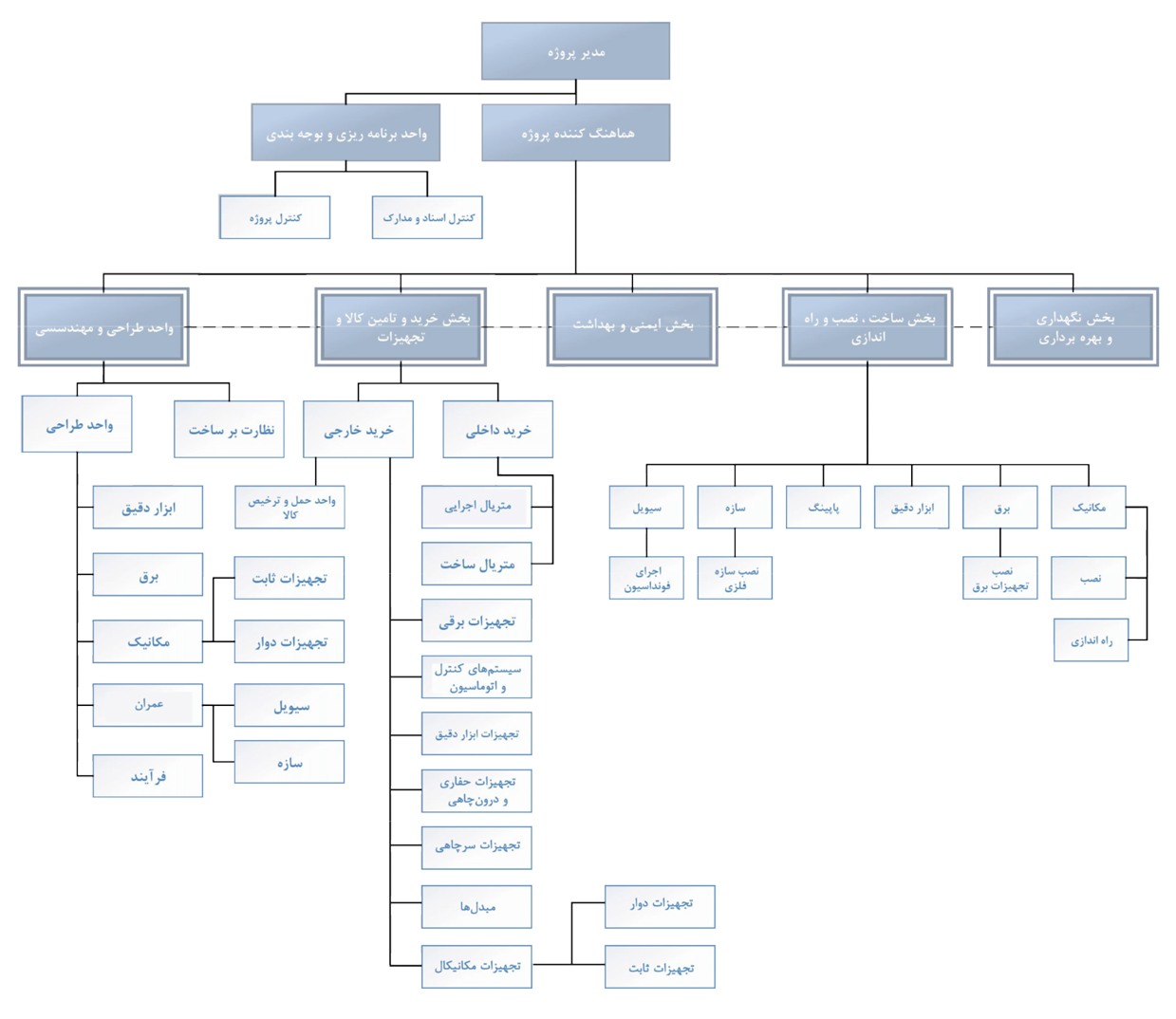 چارت سازمانی شرکت ایده